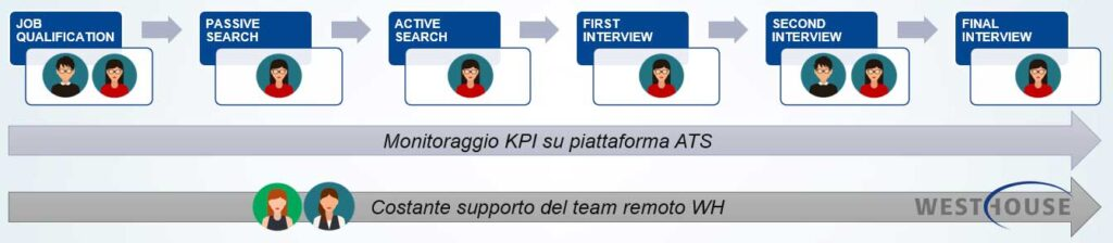 recruiting process Westhouse Italia